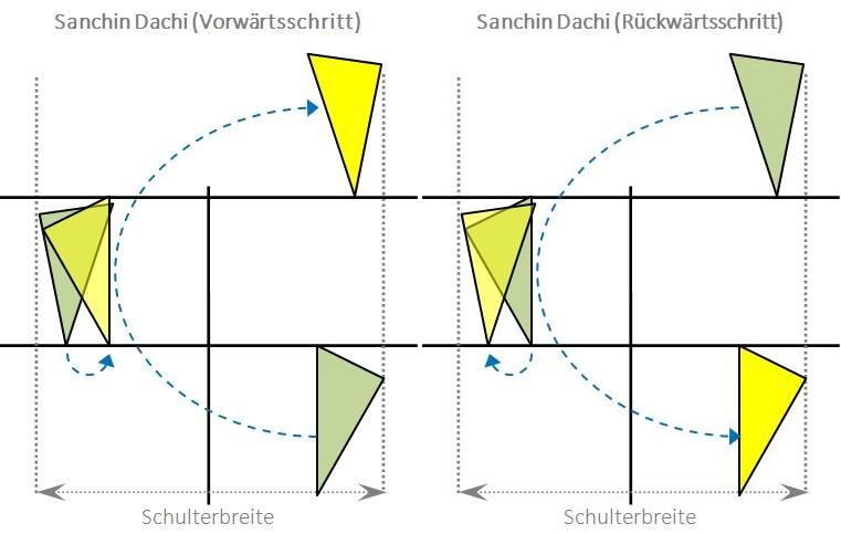 sanchindachi_bewegung